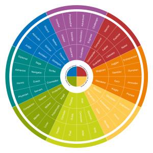 001_0131_Deeper Discovery Wheel (Archetypes)_v1_2012_enGB