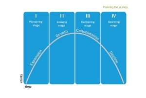 Vitality model